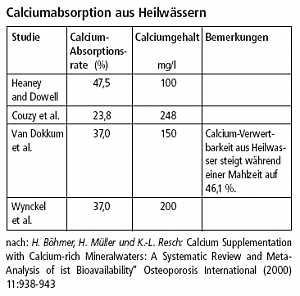 Calciumabsorption aus Heilwässern